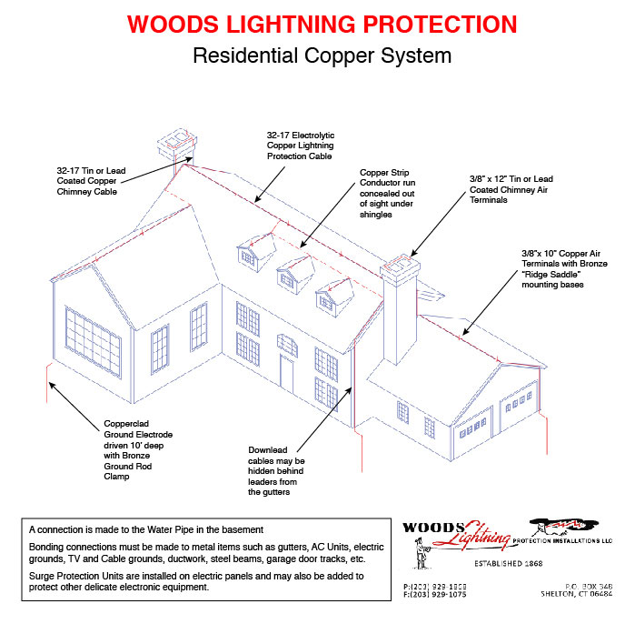 basic Woods Lihgtning residential copper system